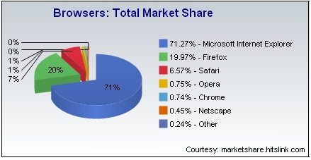 Browser Market Shares